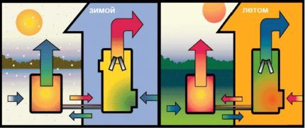 Работа теплового насоса воздух-воздух