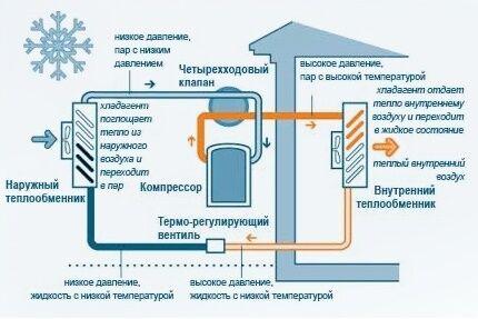 По какому принципу работает тепловой насос воздух-воздух