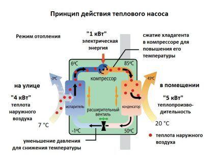 Как работает тепловой насос воздух-воздух