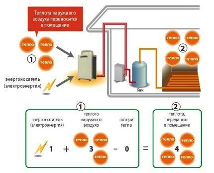 Теплонасос воздух воздух - принцип работы