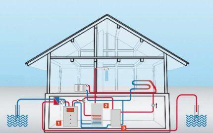 Принцип работы и производительность теплового насоса