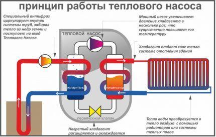 Устройство и принцип действия теплового насоса