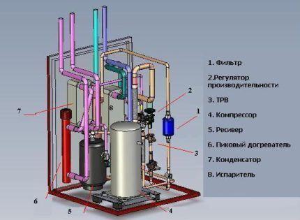 Агрегаты системы теплового насоса