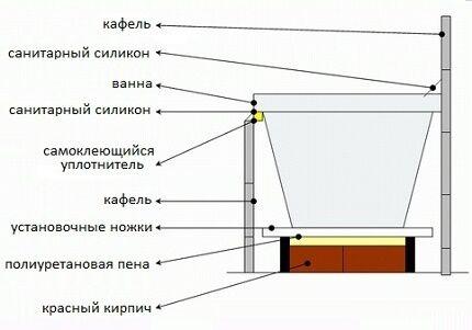 Схема установки акриловой ванны на кирпичную кладку
