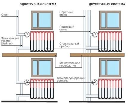 Одно и двухтрубная схема разводки системы отопления