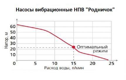 Зависимость производительности от высоты подачи воды