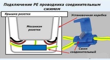 Подключение РЕ проводника соединительным жимом