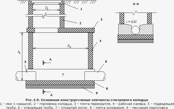 Железобетонные смотровые колодцы заводы жби иркутск