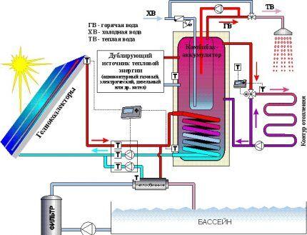 Схема солнечного отопления для частного дома