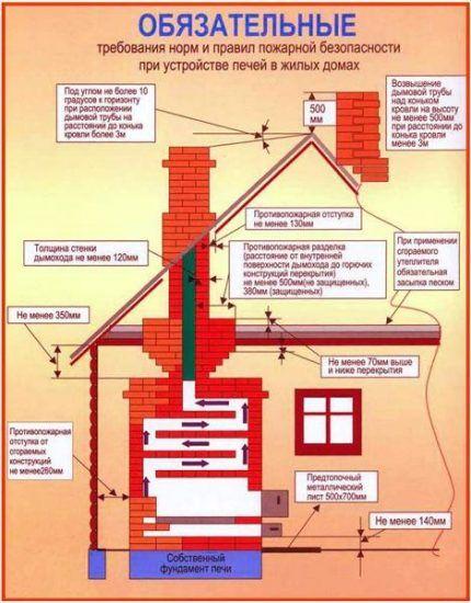 Правила устройства дымоходов