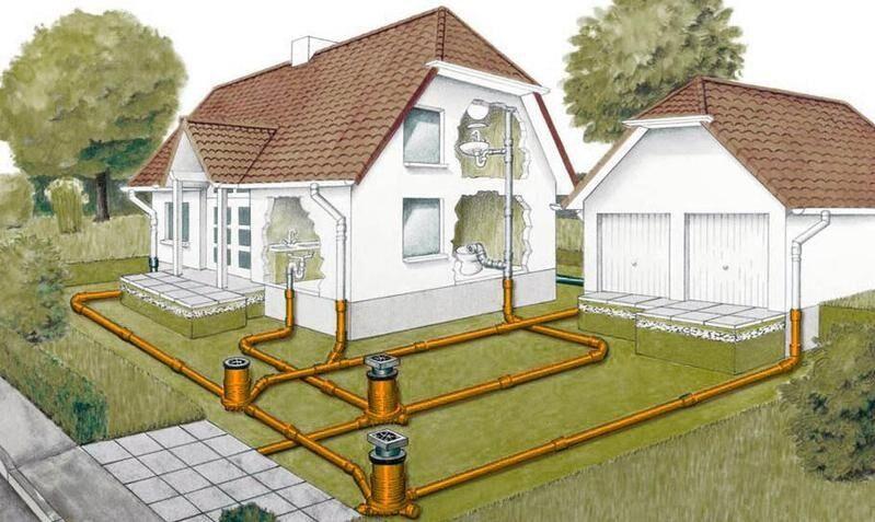 Как провести канализацию в частный дом