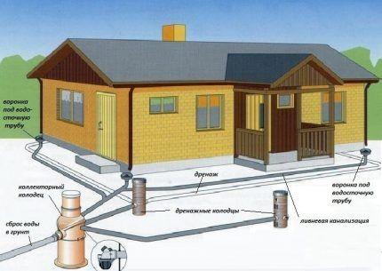 Типы канализационных колодцев