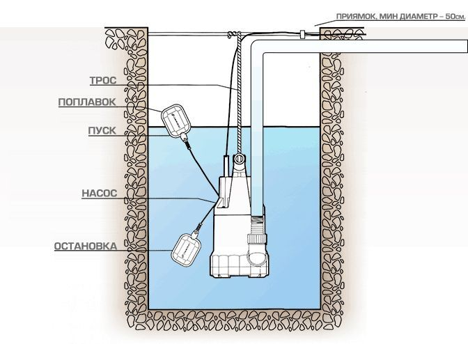 принцип работы насосов фекальных с поплавком