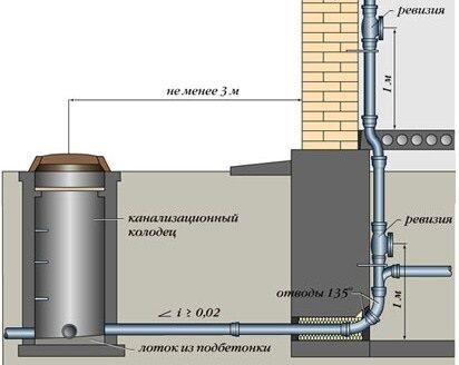 Вывод канализационной трубы в колодец