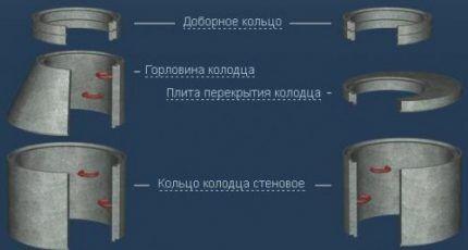Структура канализационного колодца