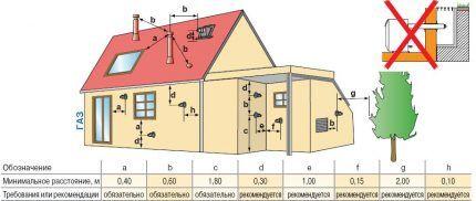 Требования к установке коаксиального дымохода