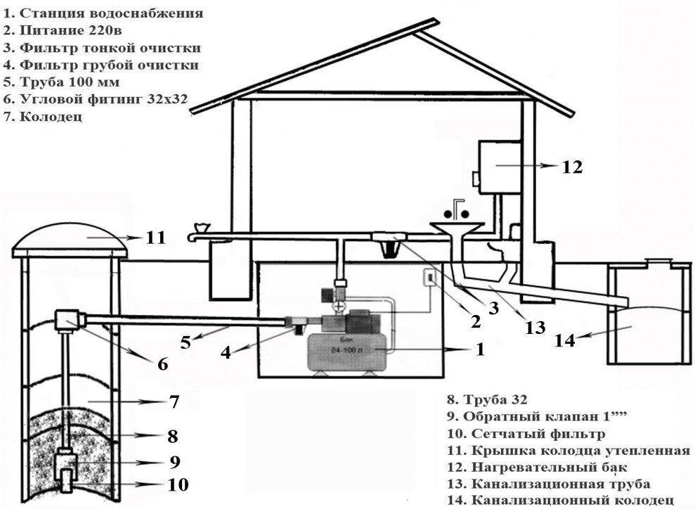 Водоснабжение в частном доме схема