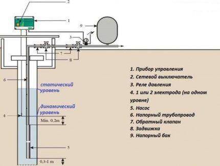Схема устройства насосной станции