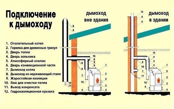 Дымоход газового котла нормы дымоход котлам закрытого типа