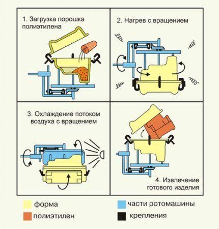 Ротационное формирование пластикового корпуса