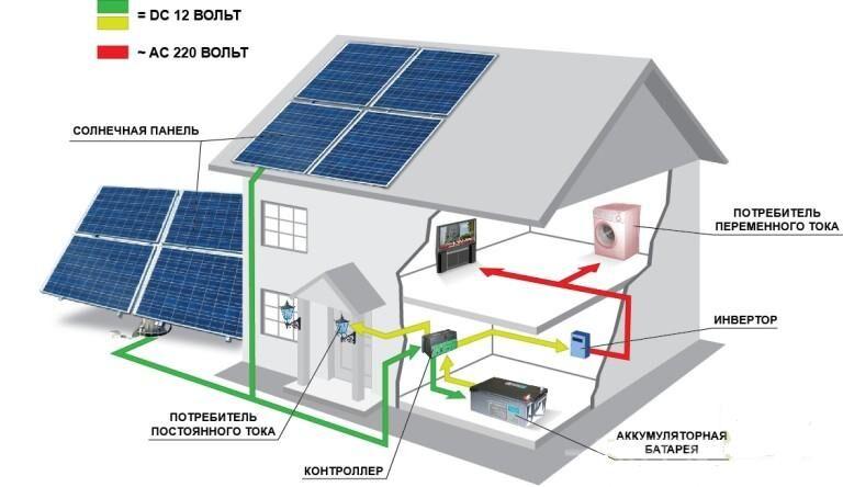 Схема подключения солнечных панелей фото 160