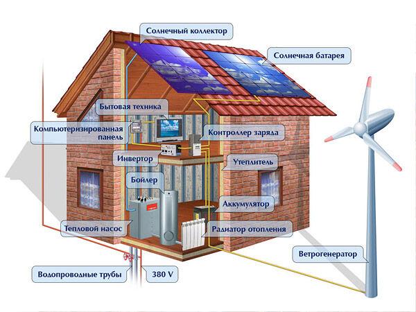 такое энергосберегающая система отопления дома отзывы самом деле