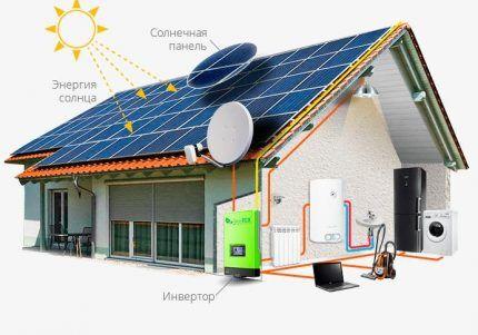 Инвертор для солнечной станции
