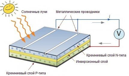 Батарея из монокрасталлических модулей