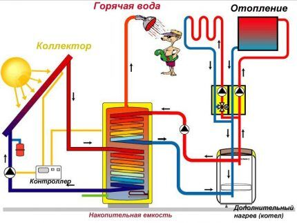 Схема солнечного отопления с коллектором