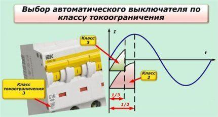 Класс токоограничения