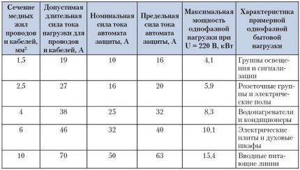Таблица соответствия проводов