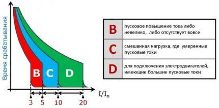 График ВТХ
