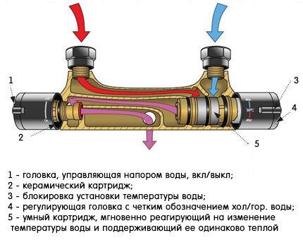 Смеситель-термостат