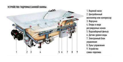 Конструкция гидромассажной ванны
