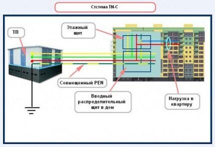 Как подключить электропроводку с заземлением к старой схеме