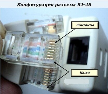 Конфигурация разъема RJ-45