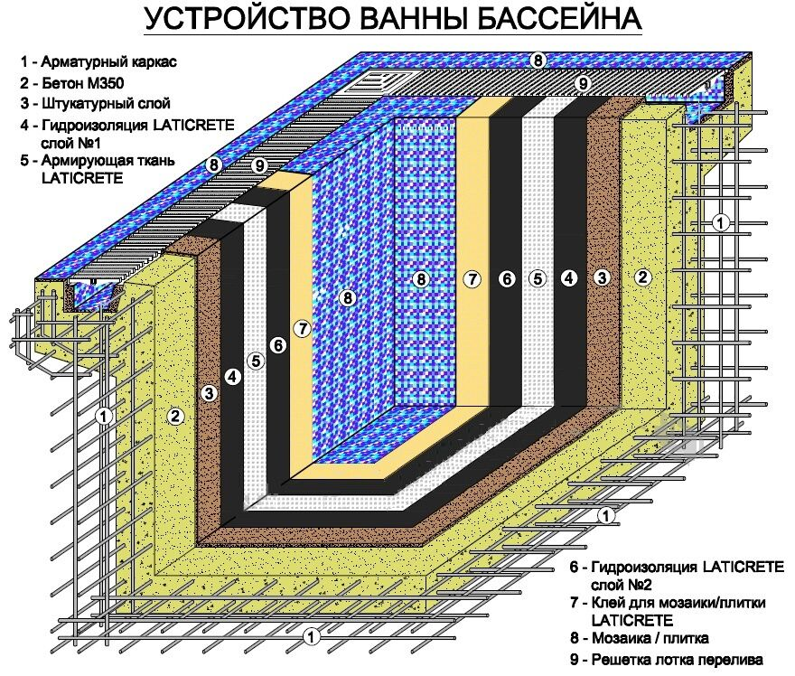 Бассейн на даче своими руками: как сделать, схемы сооружения