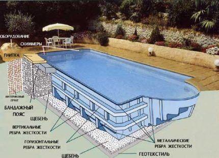 Установка готового бассейна на даче своими руками