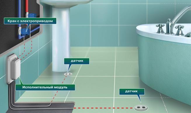 Картинки по запросу Правила проведения монтажа системы против потопа Основное преимущество любой