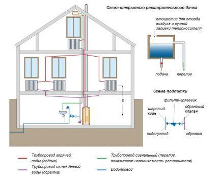 Схема двухтрубной системы отопления открытого типа