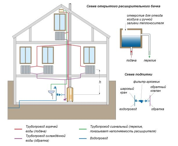 Схема разводки трубопровода системы отопления двухтрубная 380