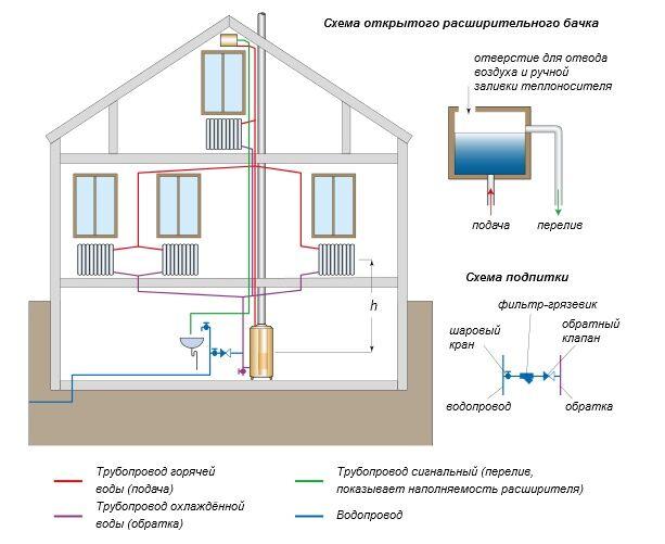 Схема однотрубного отопления частного дома фото 595