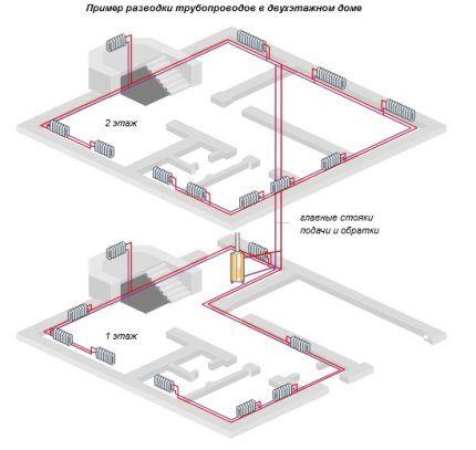 Схема горизонтальной двухтрубной разводки двухэтажного частного дома
