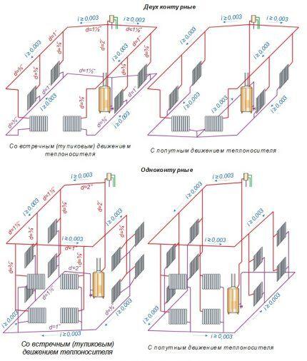 Двухтрубная отопительная система в частном доме