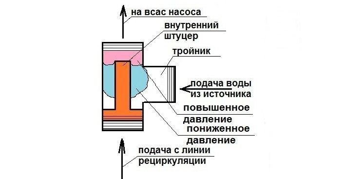 Эжектор для насосной станции самодельный