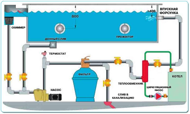 Фильтры для очистки воды бассейнов своими руками