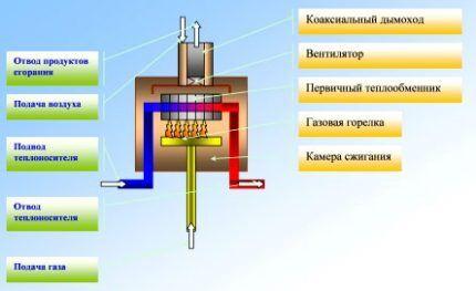 Схема работы конвекционного газового котла