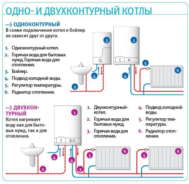 Газовый котел двухконтурный с принудительной циркуляцией схема