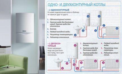 Схема установки одно- и двухконтурных газовых котлов