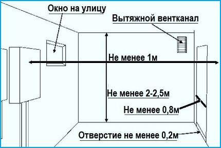 Требования к монтажу настенного газового котла
